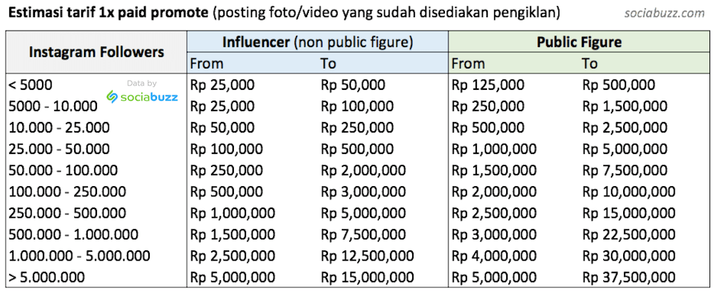 Tarif Endorse Artis Rate Card Influencer - Paid Promote